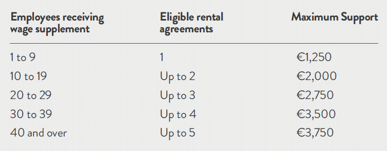 Rent Support Scheme 2021 capping